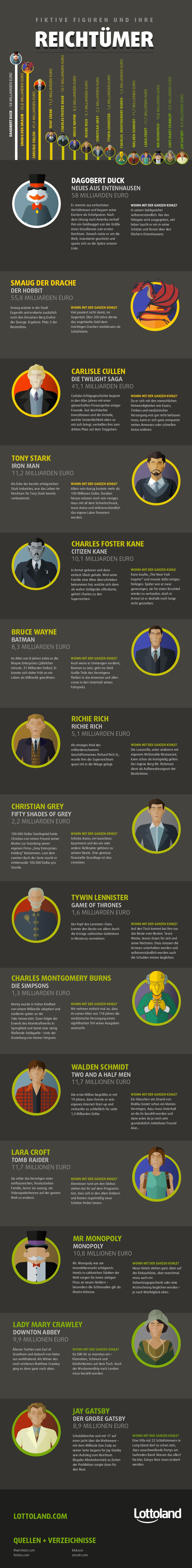 Die reichsten Figuren aus Film und Fernsehen