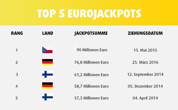 TOP 5 EuroJackpots