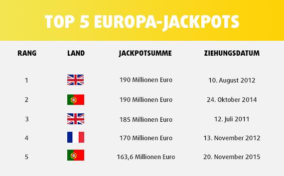 TOP 5 Europa-Jackpots
