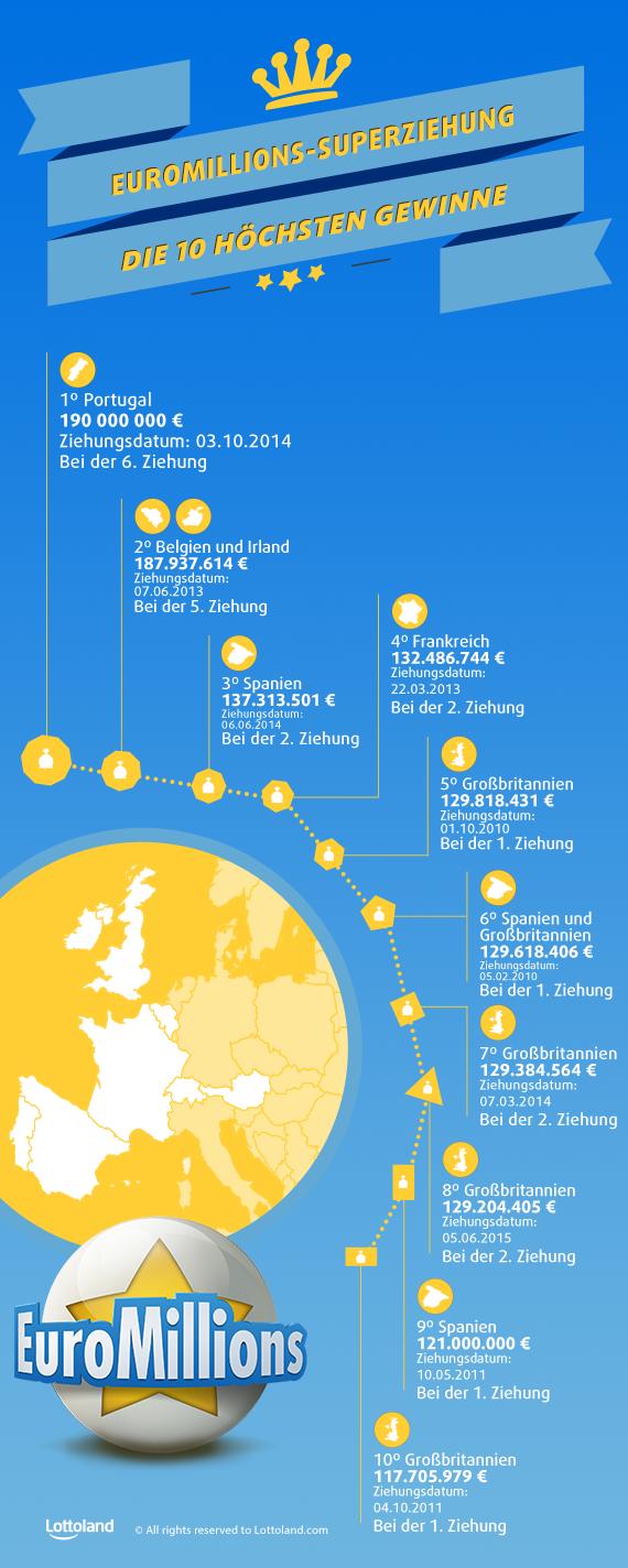 Die größten EuroMillions Superdraw Gewinner