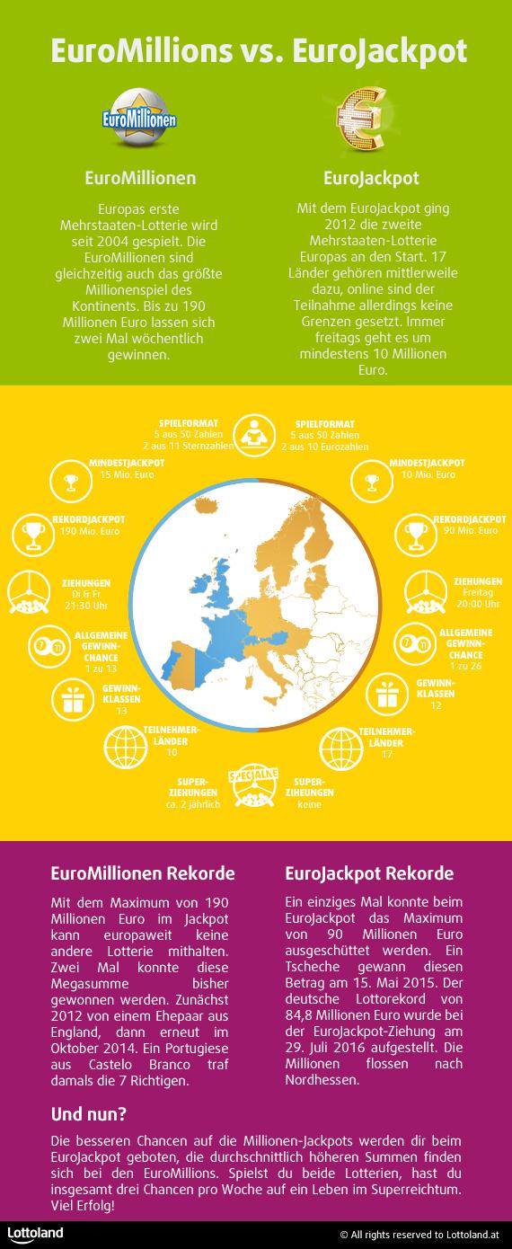 EuroMillionen und EuroJackpot im Vergleich
