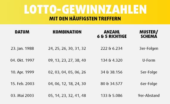 Geteilte Lotto-Gewinnzahlen
