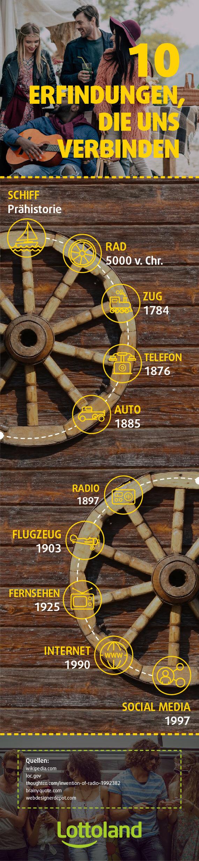 10 Erfindungen, die uns verbinden