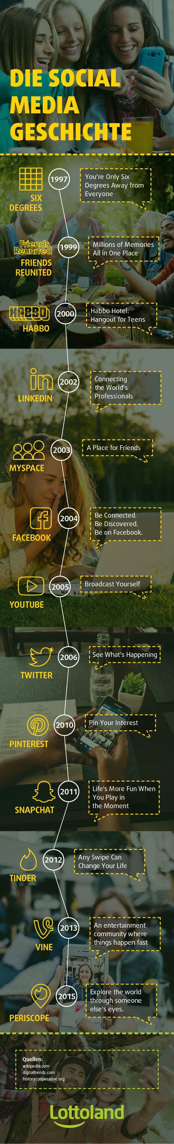 Die Social Media Geschichte