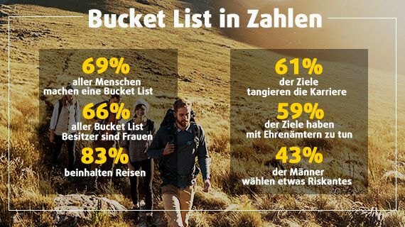 Bucket List in Zahlen