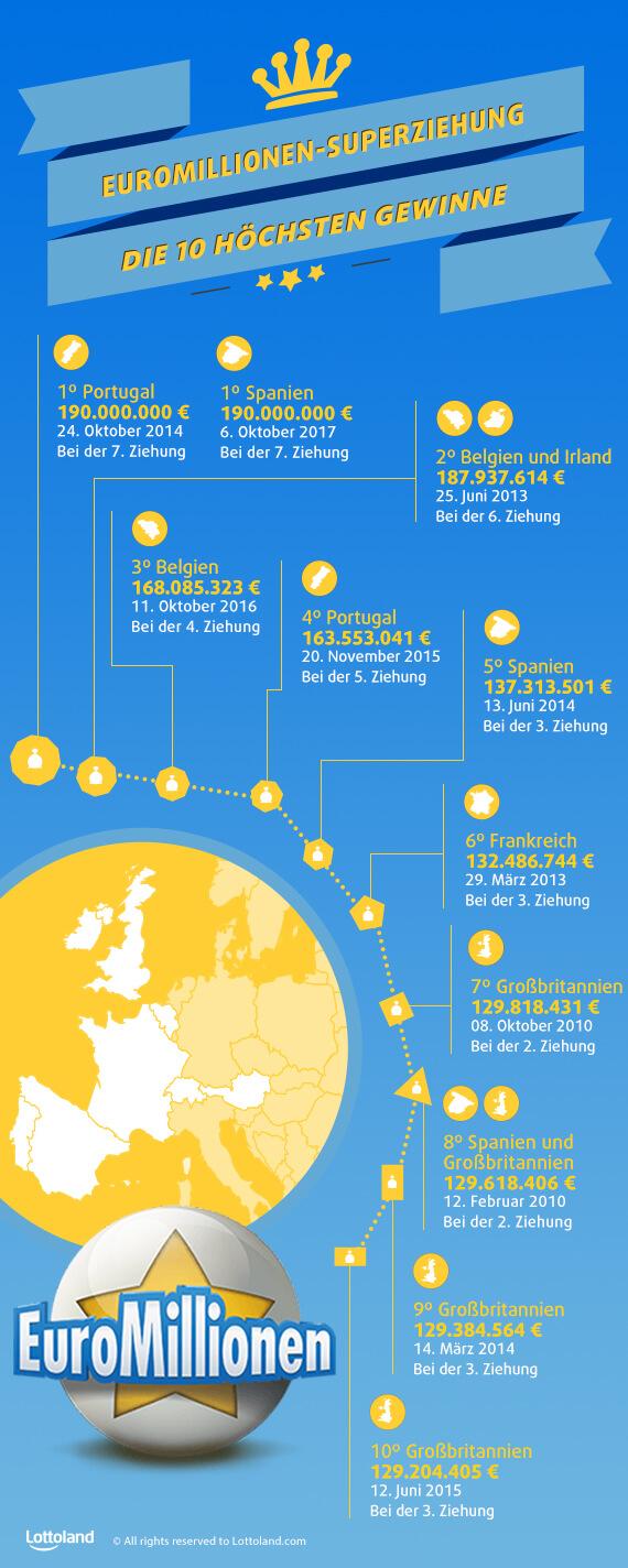 EuroMillionen-Superziehung - Die 10 höchsten Gewinne