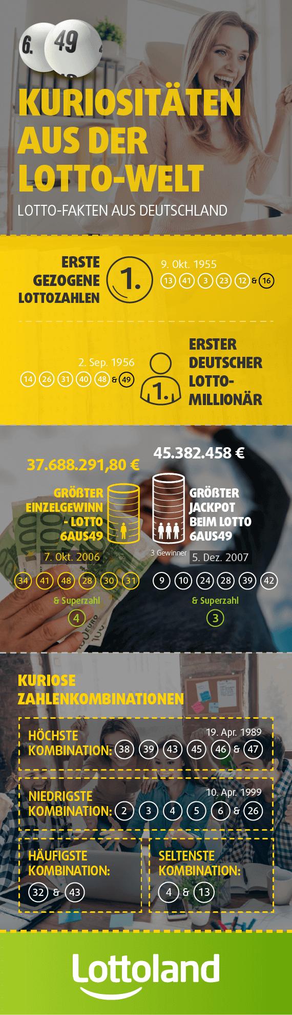 Kuriositäten aus der Lotto-Welt