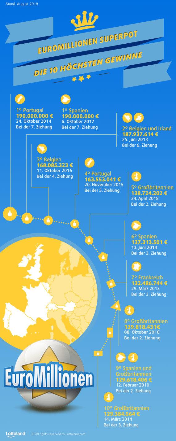 EuroMillionen Superpot - Die 10 höchsten Gewinne