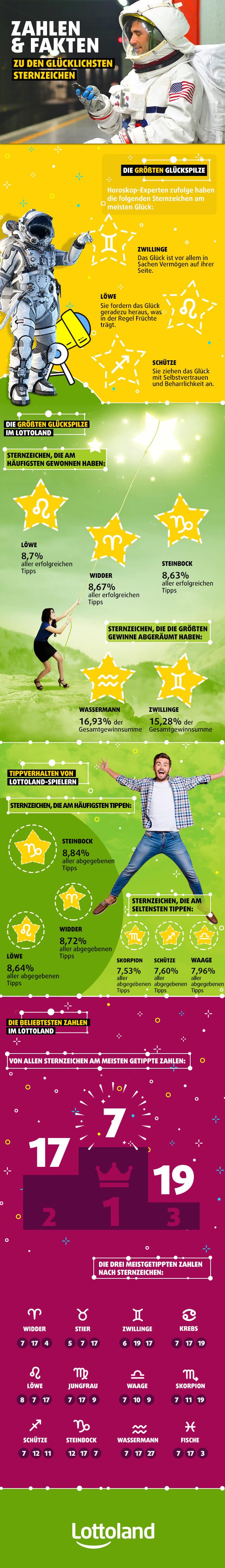 Zahlen & Fakten zu den glücklichsten Sternzeichen